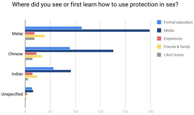 Participants were asked about where they first learnt about sexual protection.