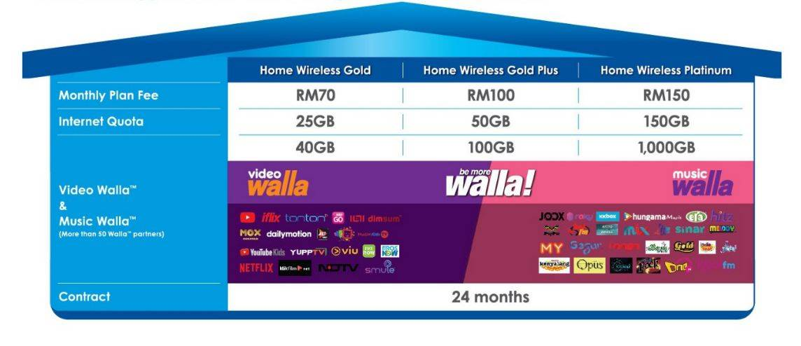 Celcom fibre broadband with 100Mbps speeds now available
