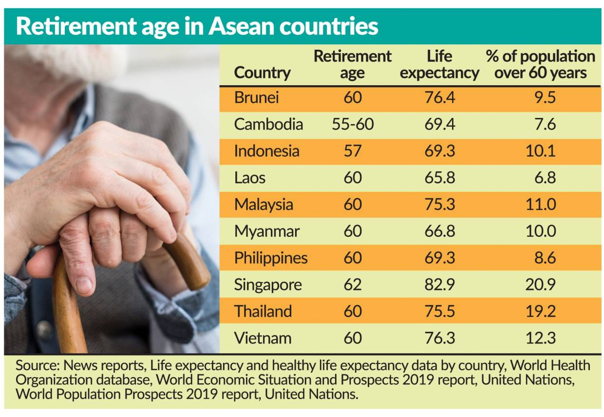 The timeline for retirement planning | The Star Online