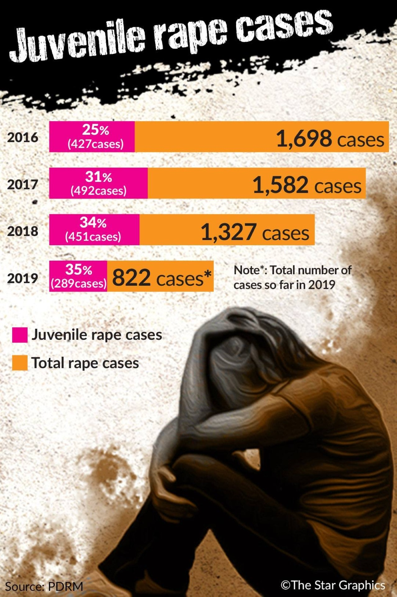 Number Of Juvenile Rapists On The Rise The Star