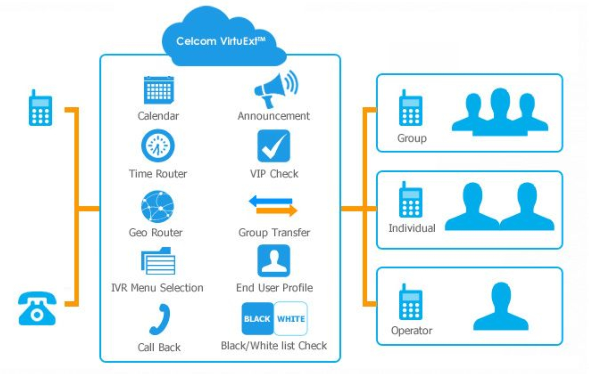 How Celcom VirtuExt works to link you to different parties.