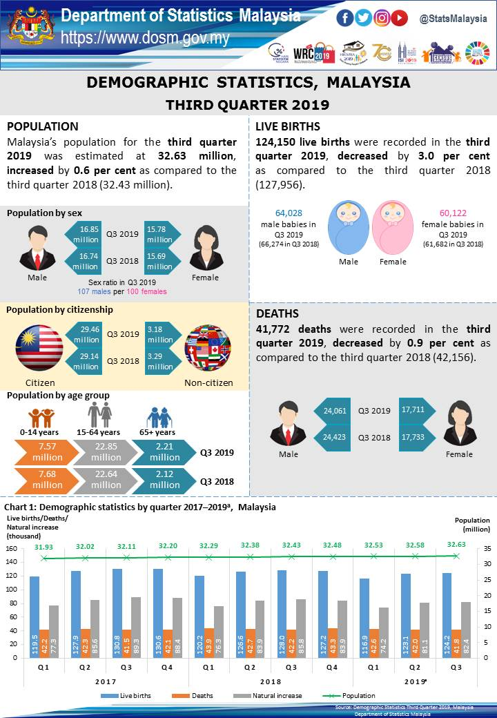 Malaysia S Population In 3q Up 0 06 To 32 63 Million The Star