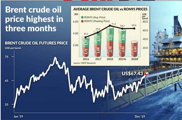 Impact Of Rising Oil Prices The Star