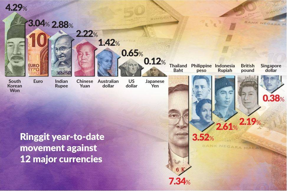 Stronger Ringgit Seen In 2020 The Star
