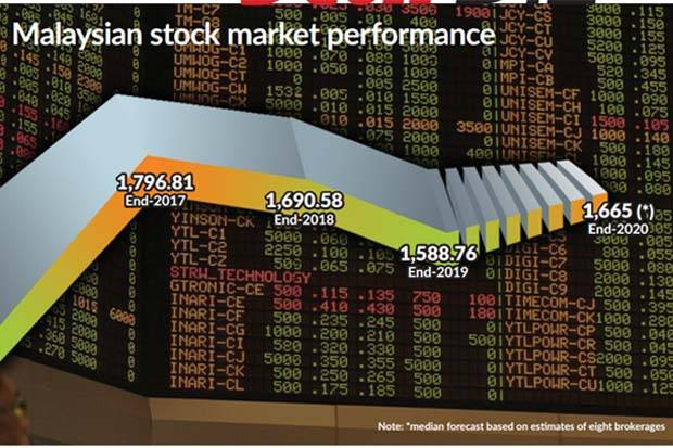 Malaysia Business & Finance News Stock Updates