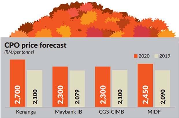 Good start for Malaysian plantation sector
