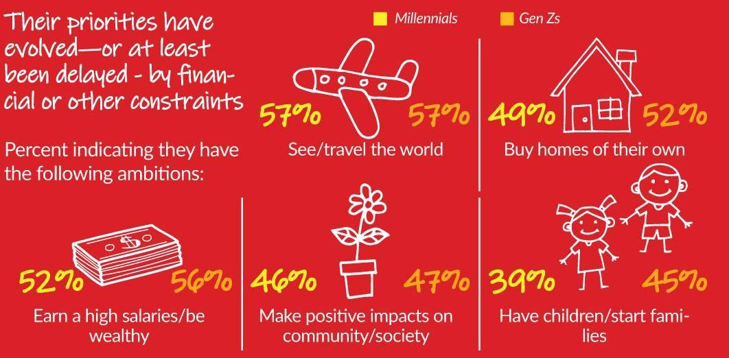 Priorities, aspirations of Millennials, Gen Z