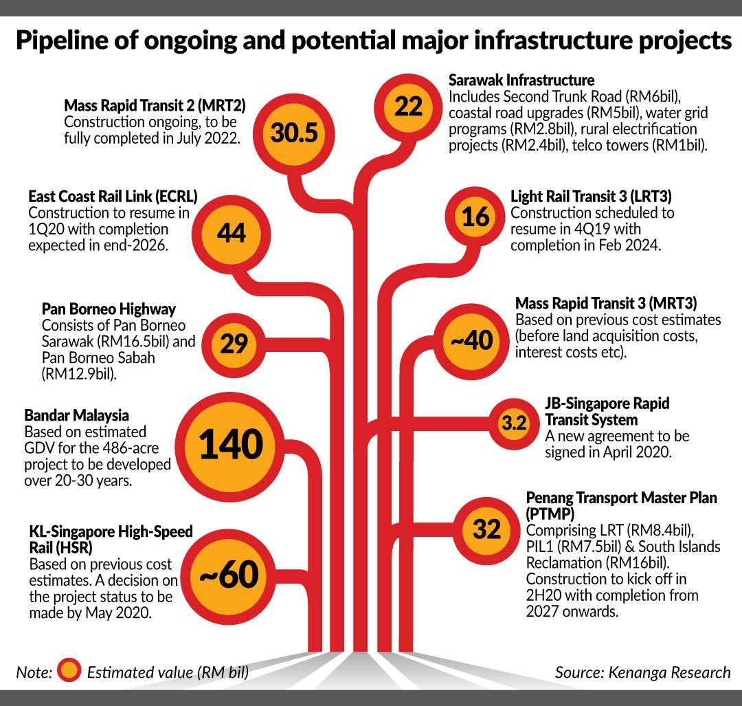Investors banking on infrastructure projects