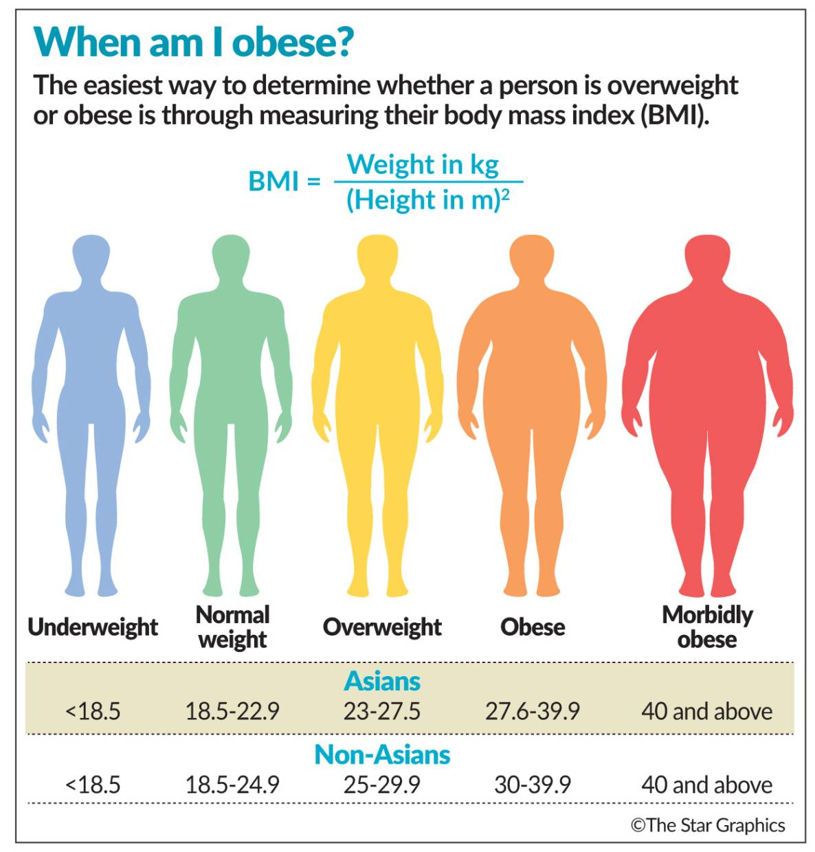 Managing Obesity The Star