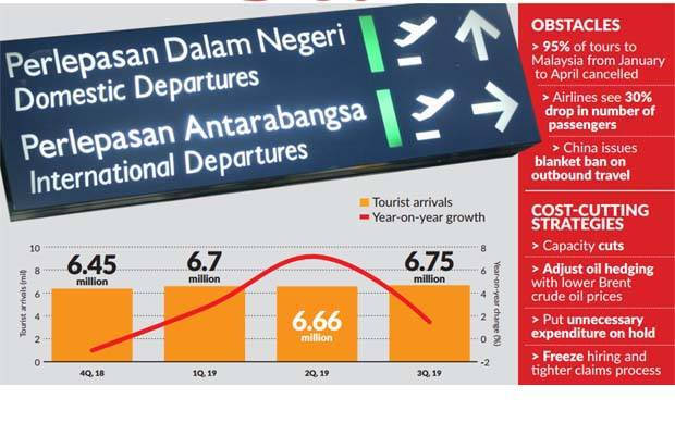 Airlines are restrategising in terms of their capacities and are also embarking on cost-cutting measures, at least until there are more clarity of the virus outbreak coming under control.