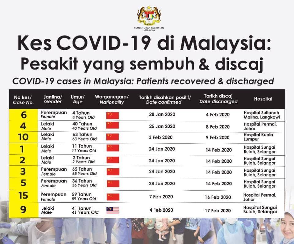 Health Ministry Releases Statistics On Covid 19 Cases In Malaysia As At Feb 18 The Star