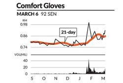 Eye on stock: Comfort Gloves