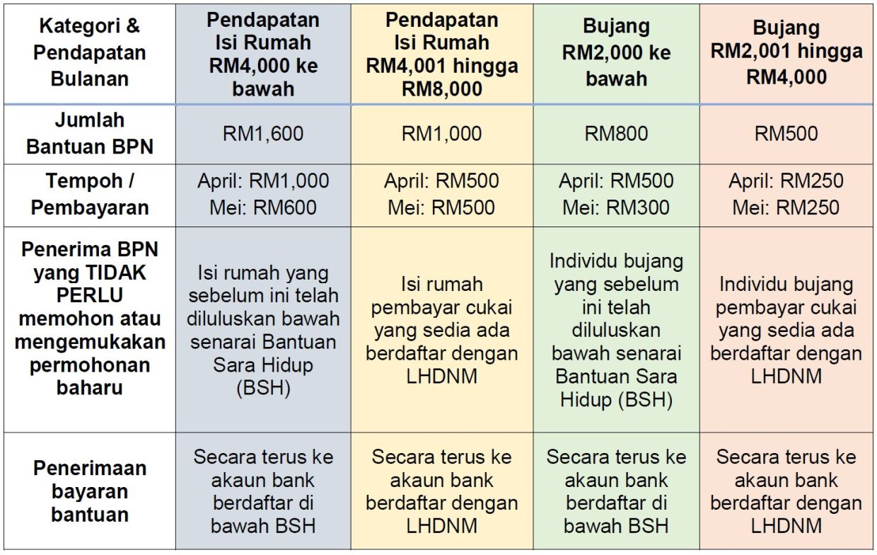 Stimulus Package Eligible Malaysians Told To Register With Irb The Star