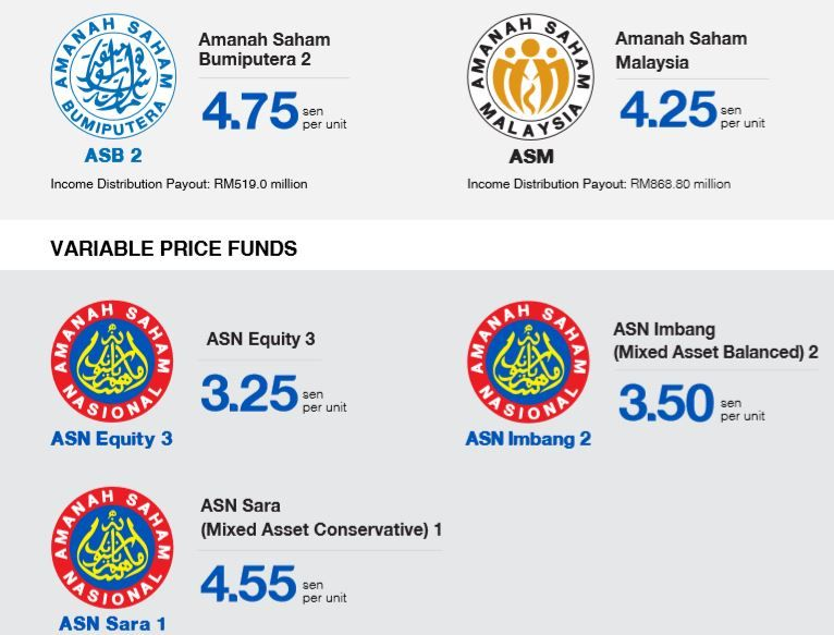 Asnb Declares Income Distribution Of Rm1 4b For Asb2 And Asm The Star