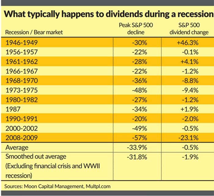 stock price after dividend payment