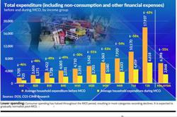 Consumer spending to slowly normalise post-MCO