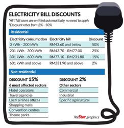 Electricity bill discounts for six months beginning April 1
