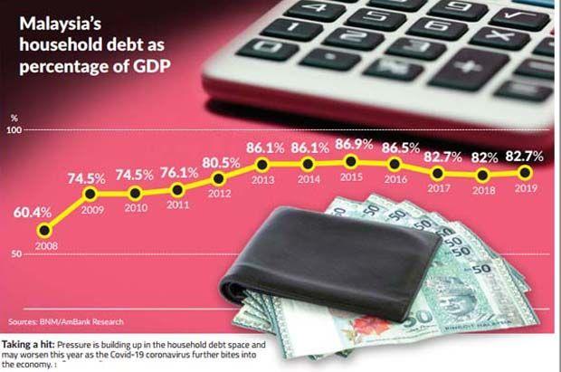 Household debt chart copy