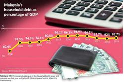 Covid-19 outbreak puts strain on household debt