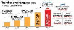 Leasing deals lose pace