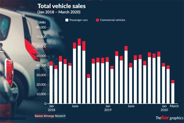 Sales of used cars go up during CMCO