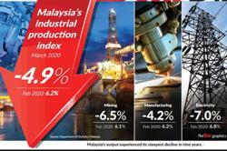 IPI slips 4.9% in March