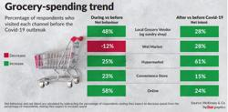 Poll shows consumers remain optimistic