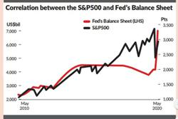 The market is the Fed
