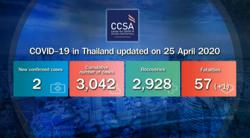Thailand reports two new coronavirus cases, one more death