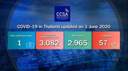 Only one new case in past 24 hours in Thailand