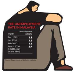 Job losses increase by 42 per cent in first quarter of the year, says Socso
