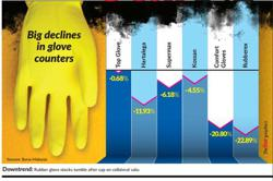 Glove counters see heavy profit-taking
