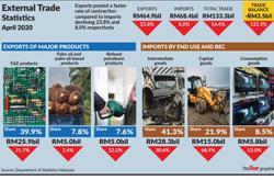 Malaysia to return to trade surplus soon