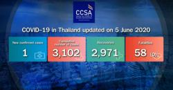 Only one new virus case recorded, three more recover in Thailand
