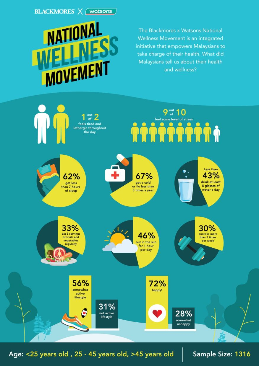 The National Wellness Movement poll conducted by Blackmores.