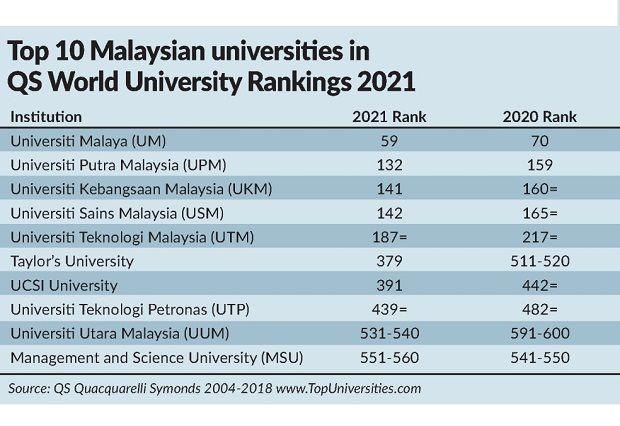 Malaysian Varsities Flying High The Star