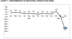 April industrial production output falls 32% due to MCO