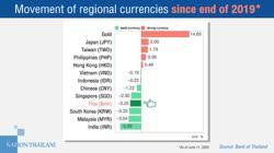 Baht's rise worries Thai govt; Bank of Thailand blames it on a weaker dollar
