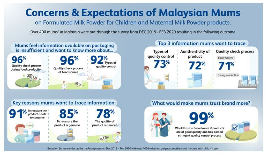 Summary of the findings from a survey of more than 400 mothers in Malaysia (December 2019-February 2020)
