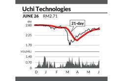 Eye On Stock: Uchi Technologies