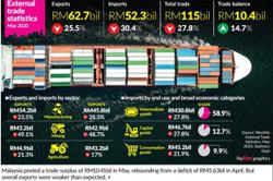 Malaysia records May trade surplus of RM10.4bil