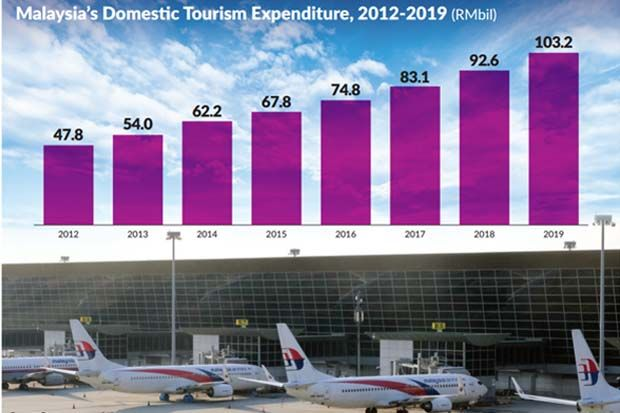 Better outlook: MAHB is anticipating a pickup in domestic and international travellers next year but a full recovery could only come about by the second half of 2021 to 2022.