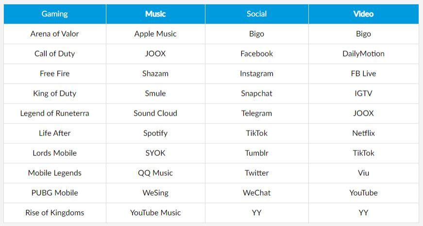 A list of websites and applications that are not included under the free daily 1GB data allocation for productivity and information. — Celcom