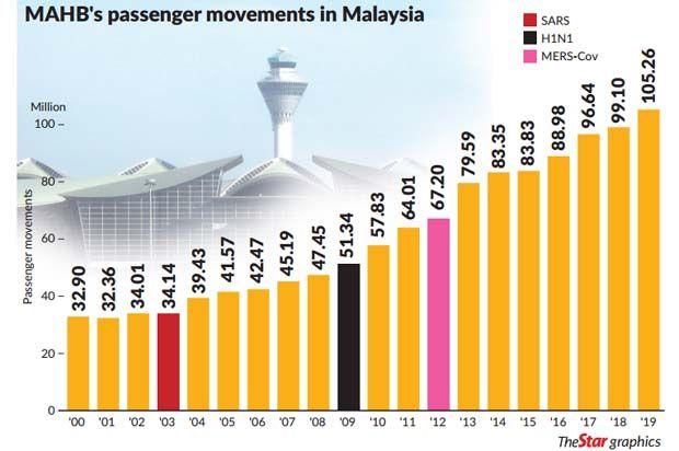 MAHB passenger chart