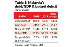 Debt and deficits – a perpetual concern