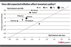 S-E Asia still has room in monetary policy arsenal