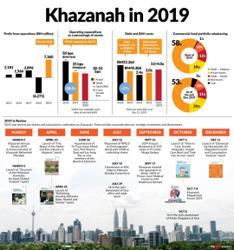 Khazanah Nasional in 2019