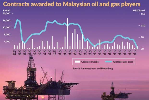 Oil and gas companies are seen to reduce their capital expenditure this year as demand remains muted on the back of the Covid-19 pandemic