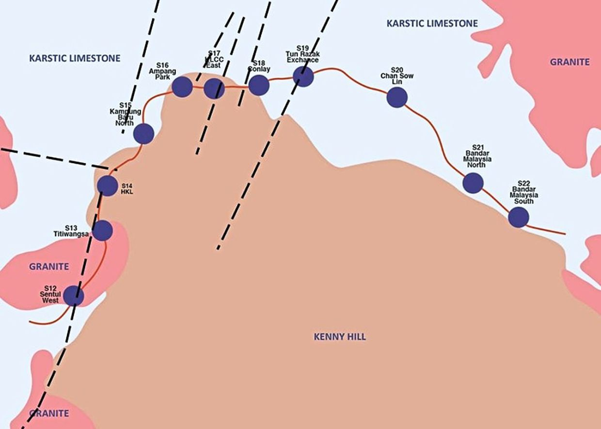 The geological conditions for the MRT Putrajaya Line underground works were much more challenging as six 'fault lines' were identified along the underground alignment.