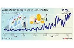 Stock market gains likely to have contributed to sales
